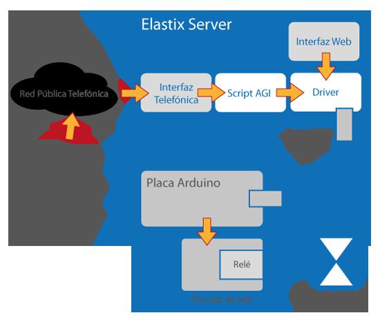 elastix_automat